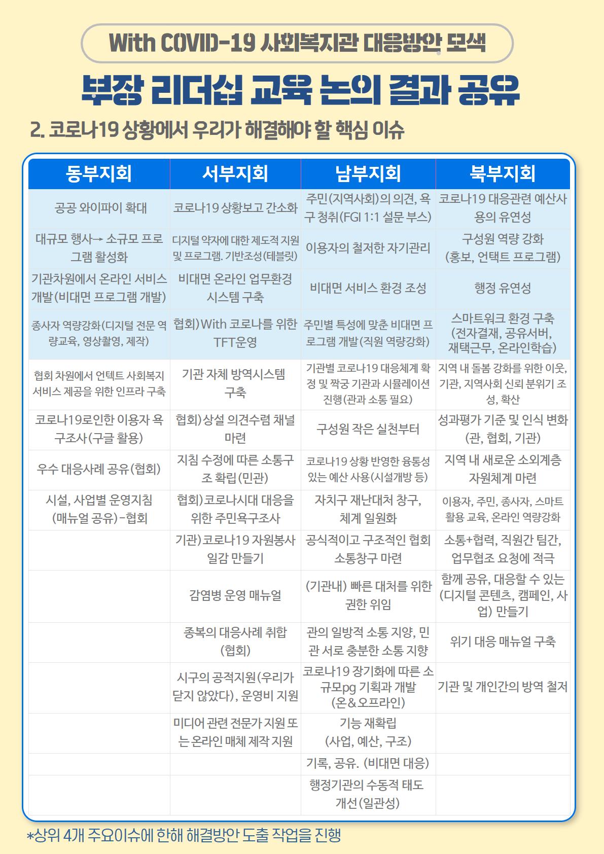 부장 리더십 교육 논의결과 (2).png